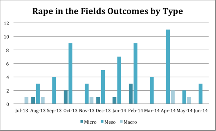 Rape in the Fields Outcomes by Type